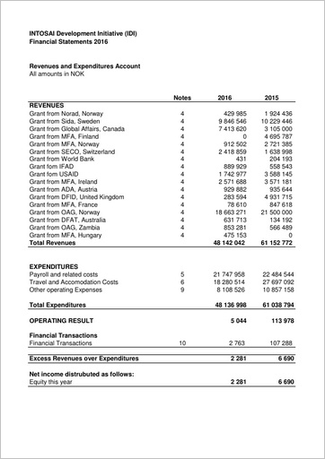 IDI Financial Statements 2016 Cover